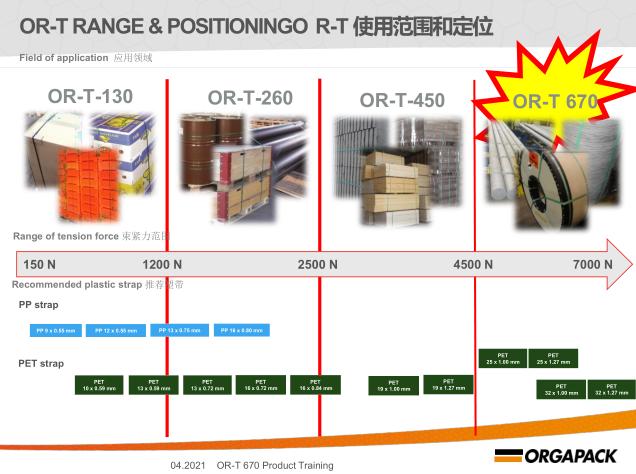 OR-T670电动打包机主要特点及技术参数